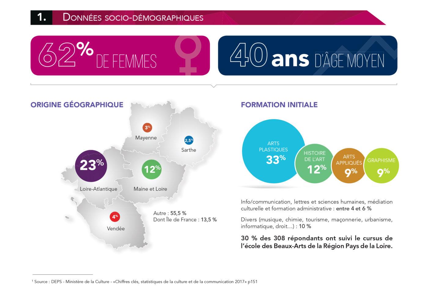 Enquête : Les besoins en formation professionnelle des acteurs des arts visuels — Pôle Arts Visuels Pays de la Loire